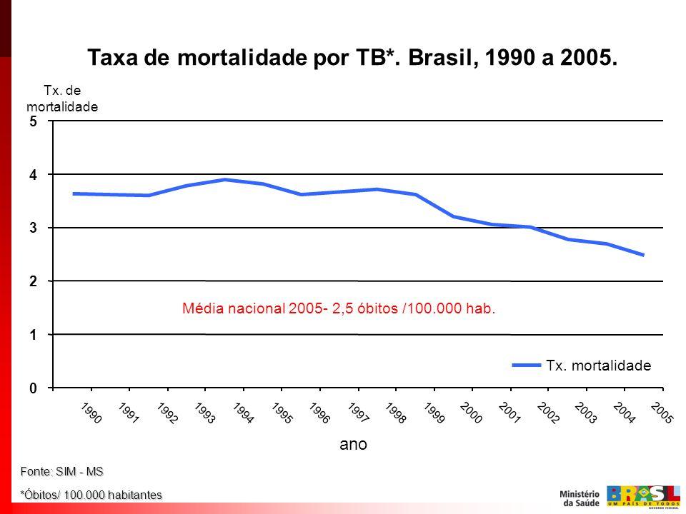 Taxa de mortalidade por TB*. Brasil, 1990 a 2005. Fonte: SIM - MS *Óbitos/ 100.000 habitantes Ano Média nacional 2005- 2,5 óbitos /100.000 hab. 0 1 2