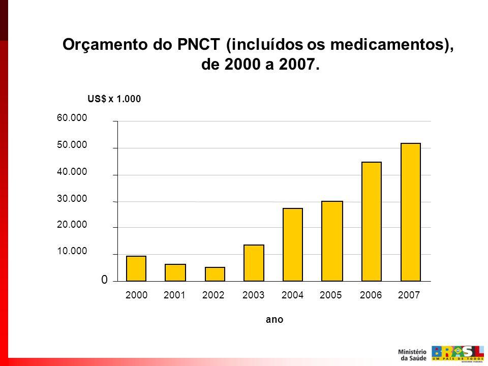 Orçamento do PNCT (incluídos os medicamentos), de 2000 a 2007. US$ x 1.000 0 10.000 20.000 30.000 40.000 50.000 60.000 2001200220032004200520002006200