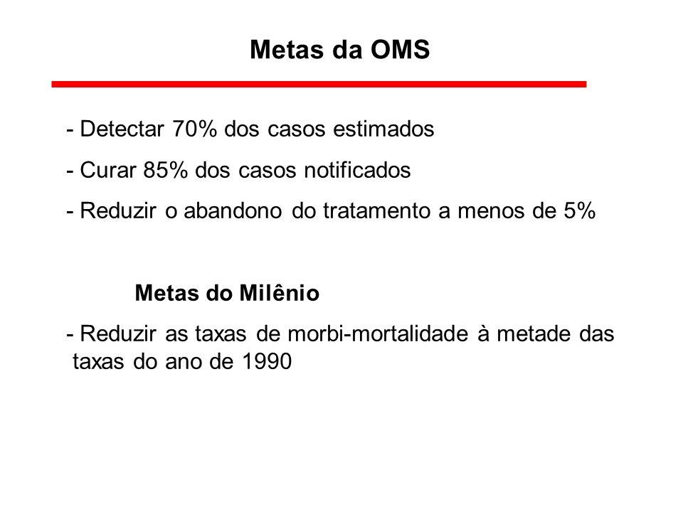 Metas da OMS - Detectar 70% dos casos estimados - Curar 85% dos casos notificados - Reduzir o abandono do tratamento a menos de 5% Metas do Milênio -