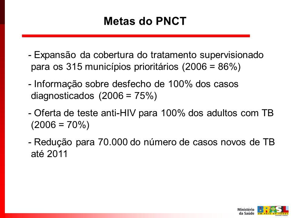 Metas do PNCT - Expansão da cobertura do tratamento supervisionado para os 315 municípios prioritários (2006 = 86%) - Informação sobre desfecho de 100