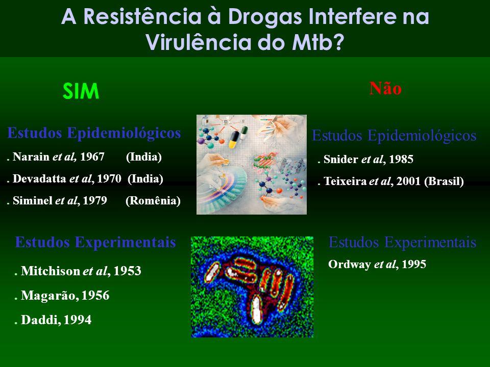 A Resistência à Drogas Interfere na Virulência do Mtb? Estudos Epidemiológicos. Narain et al, 1967 (India). Devadatta et al, 1970 (India). Siminel et