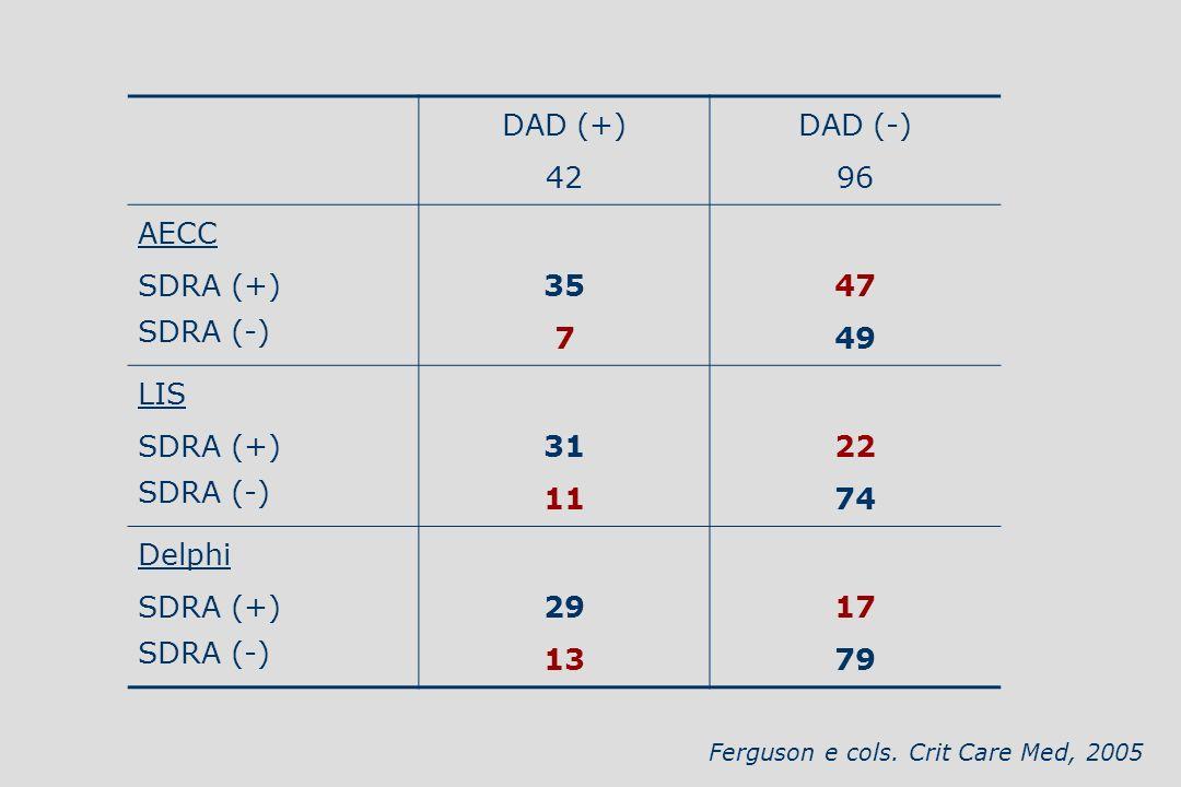 DAD (+) 42 DAD (-) 96 AECC SDRA (+) SDRA (-) 35 7 47 49 LIS SDRA (+) SDRA (-) 31 11 22 74 Delphi SDRA (+) SDRA (-) 29 13 17 79 Ferguson e cols. Crit C