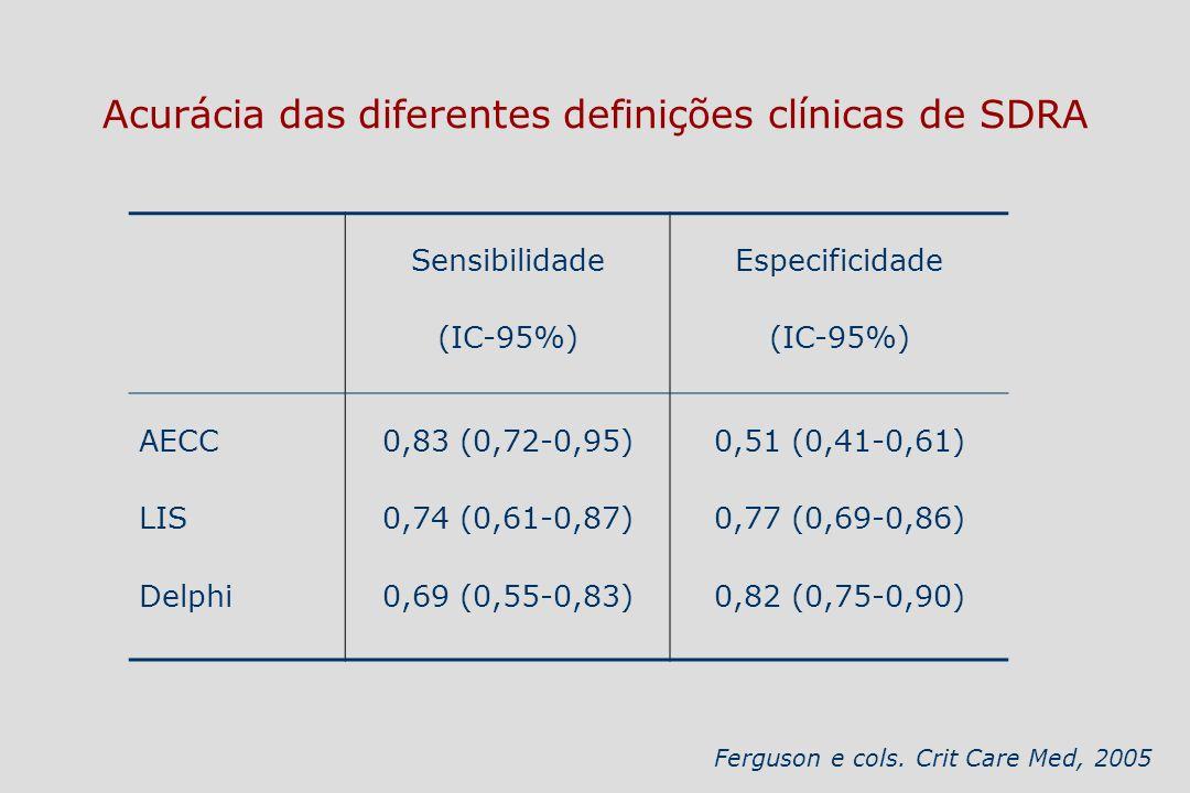 Sensibilidade (IC-95%) Especificidade (IC-95%) AECC LIS Delphi 0,83 (0,72-0,95) 0,74 (0,61-0,87) 0,69 (0,55-0,83) 0,51 (0,41-0,61) 0,77 (0,69-0,86) 0,