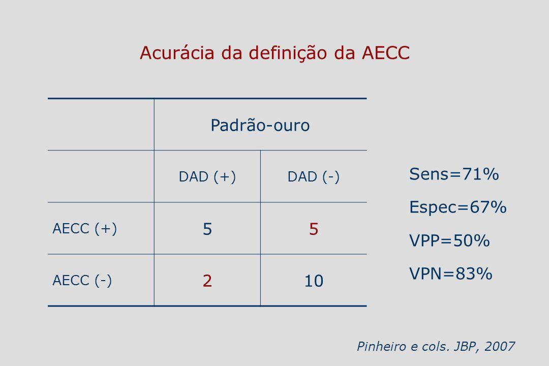 Padrão-ouro DAD (+)DAD (-) AECC (+) 55 AECC (-) 210 Sens=71% Espec=67% VPP=50% VPN=83% Pinheiro e cols. JBP, 2007 Acurácia da definição da AECC