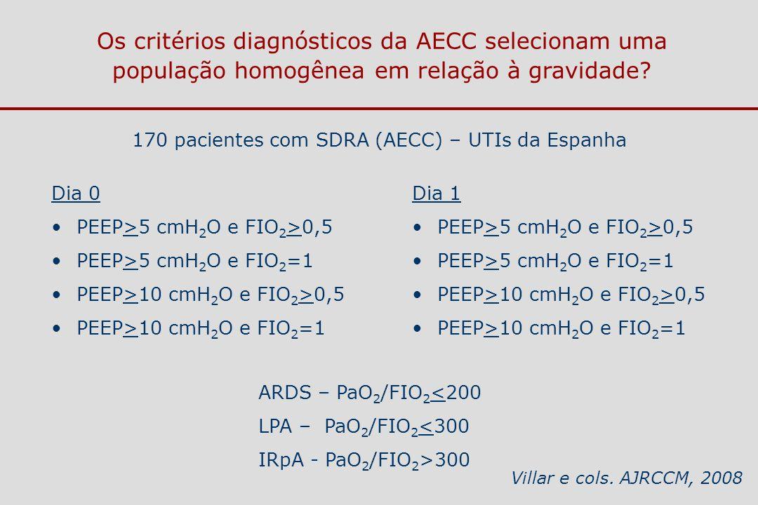 Os critérios diagnósticos da AECC selecionam uma população homogênea em relação à gravidade? Dia 0 PEEP>5 cmH 2 O e FIO 2 >0,5 PEEP>5 cmH 2 O e FIO 2