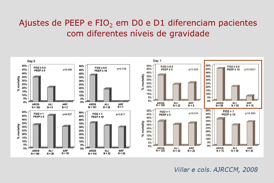 Ajustes de PEEP e FIO 2 em D0 e D1 diferenciam pacientes com diferentes níveis de gravidade