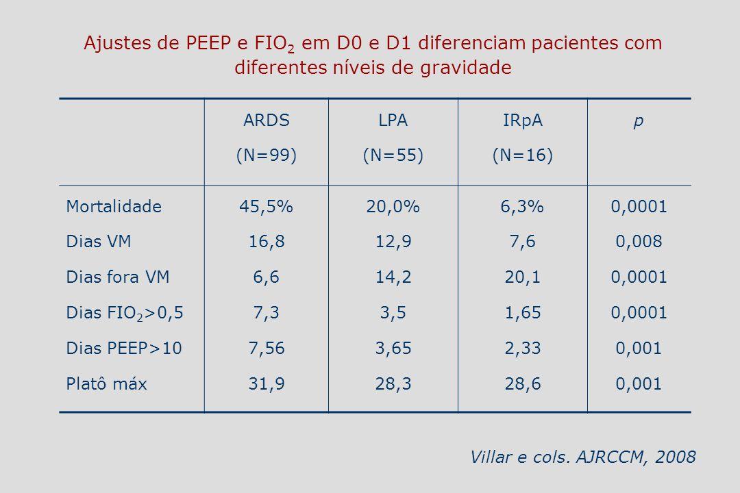 ARDS (N=99) LPA (N=55) IRpA (N=16) p Mortalidade Dias VM Dias fora VM Dias FIO 2 >0,5 Dias PEEP>10 Platô máx 45,5% 16,8 6,6 7,3 7,56 31,9 20,0% 12,9 1