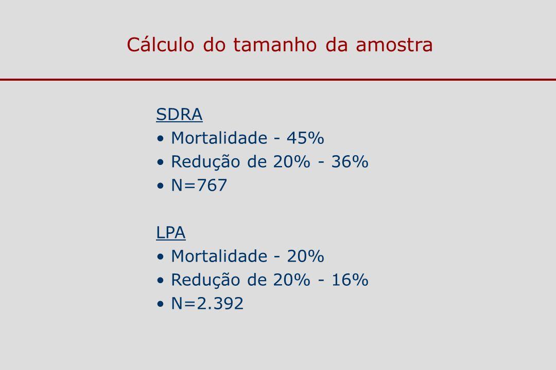 SDRA Mortalidade - 45% Redução de 20% - 36% N=767 LPA Mortalidade - 20% Redução de 20% - 16% N=2.392