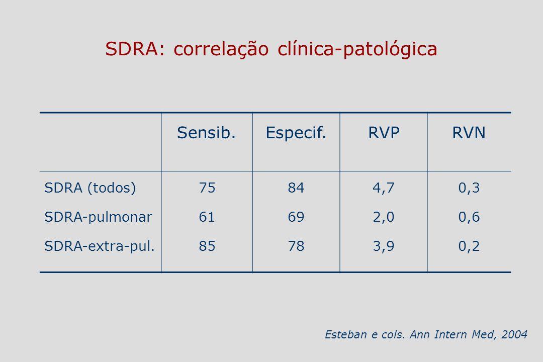 SDRA: correlação clínica-patológica 43 pacientes preencheram os critérios clínicos de SDRA, mas não apresentavam DAD –Pneumonia (n=32) –Hemorragia alveolar (n=4) –Edema pulmonar (n=3) –Embolia pulmonar (n=3) –Pneumonia intersticial aguda (n=1) Esteban e cols.
