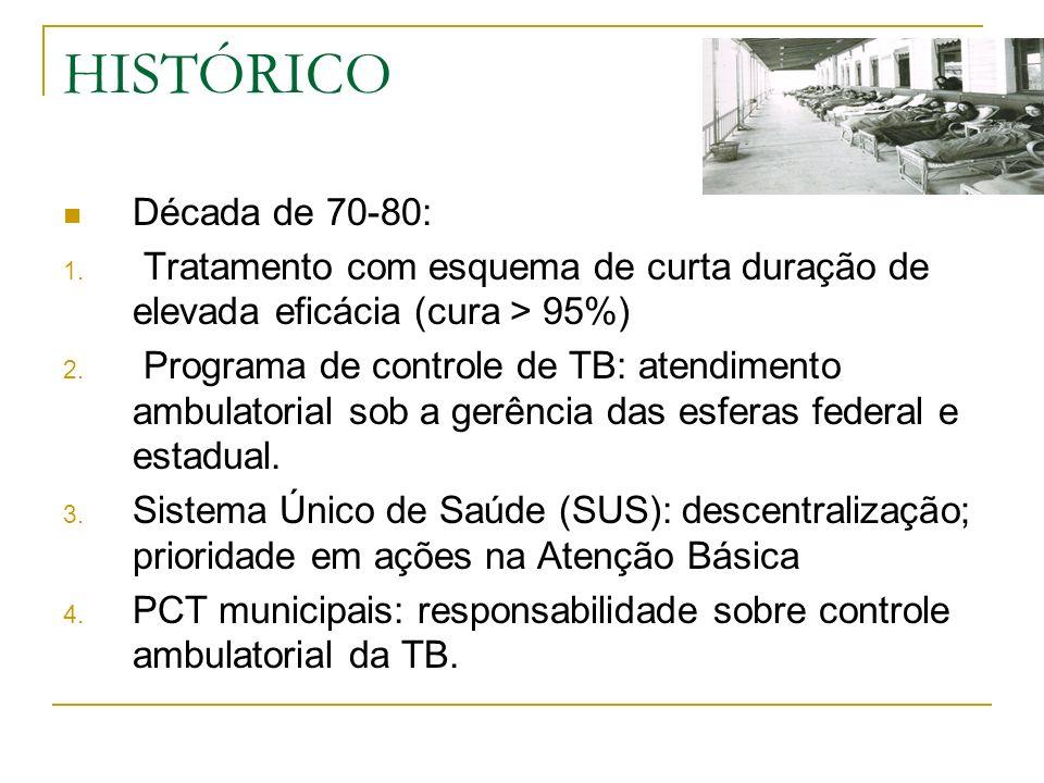 HISTÓRICO RESULTADO Impacto negativo nas ações de controle da TB: 1.