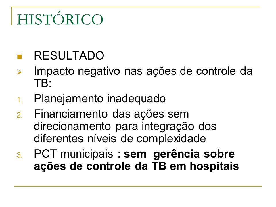 EVIDÊNCIAS Número elevado de notificações em TB em hospitais: 20 a 52% RJ (2000-2004): 28 a 33% São Paulo: 42%; HIV+: 52% Intersetorialidade deficiente Mortalidade alta em hospitais pela TB Gerenciamento das atividades de TB em hospitais dissociado dos PCT estaduais, municipais e federais