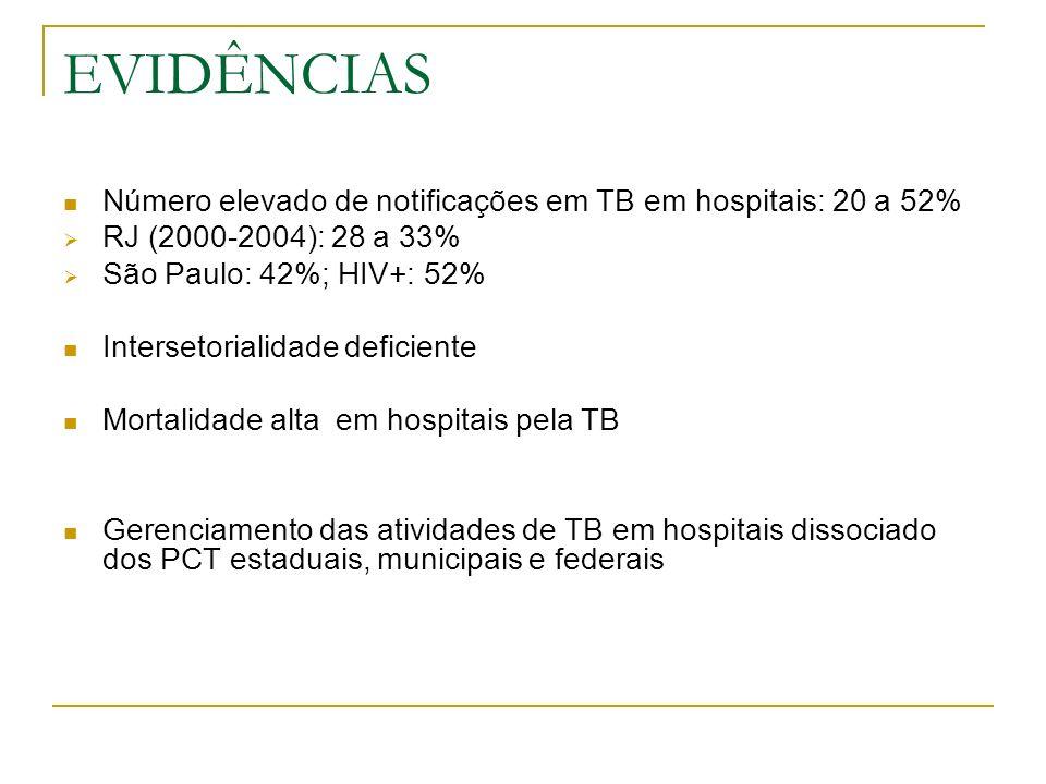 METODOLOGIA OBJETIVOS Diagnóstico Situacional Elaboração do Plano Operativo para Controle da TB em Hospitais