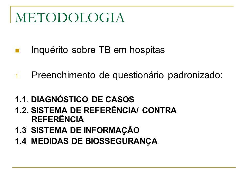 METODOLOGIA Inquérito sobre TB em hospitais : 1.