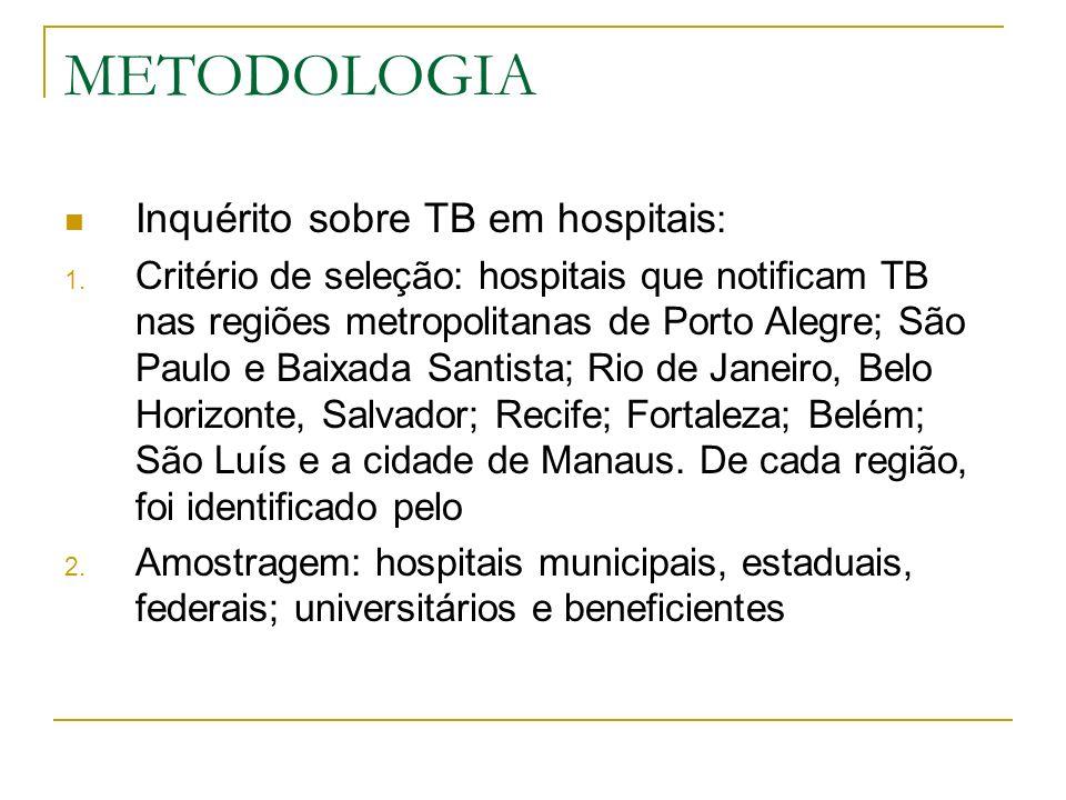 Inquérito da Tuberculose em Hospitais do Brasil Hospitais participantes por Estado - 2007 13 10 9 7 6 4 4 4 3 2 RJ BA RS PA MA CE SP PE AM MG Estados 0246810121416 Número de hospitais