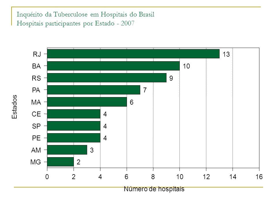 Inquérito da Tuberculose em Hospitais do Brasil Unidades hospitalares que realizam busca ativa de casos de tuberculose, por Estado - 2007 3 6 4 00 1 4 2 1 77 6 444 22 11 0 BARJRSSPPECEMAAMMGPA Estados 0 1 2 3 4 5 6 7 8 Número de hospitais Busca ativa Não Sim