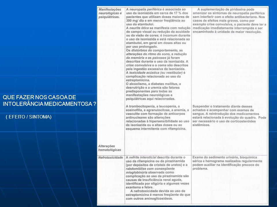 QUE FAZER NOS CASOA DE INTOLERÂNCIA MEDICAMENTOSA ? ( EFEITO / SINTOMA)