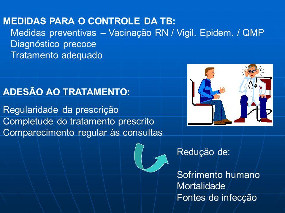MEDIDAS PARA O CONTROLE DA TB: Medidas preventivas – Vacinação RN / Vigil. Epidem. / QMP Diagnóstico precoce Tratamento adequado ADESÃO AO TRATAMENTO:
