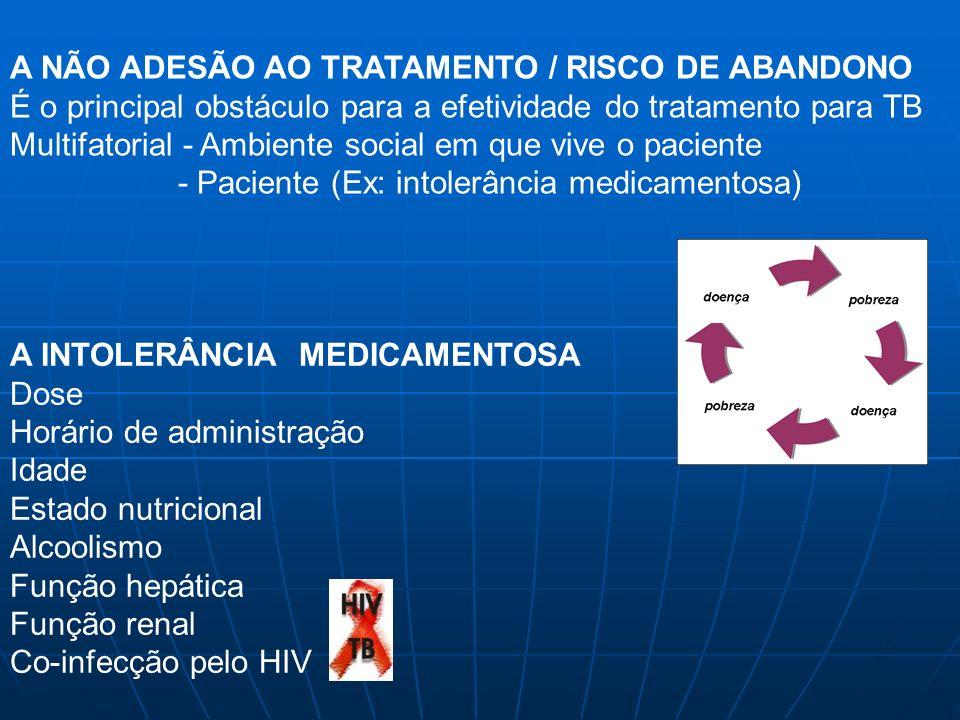 A NÃO ADESÃO AO TRATAMENTO / RISCO DE ABANDONO É o principal obstáculo para a efetividade do tratamento para TB Multifatorial - Ambiente social em que