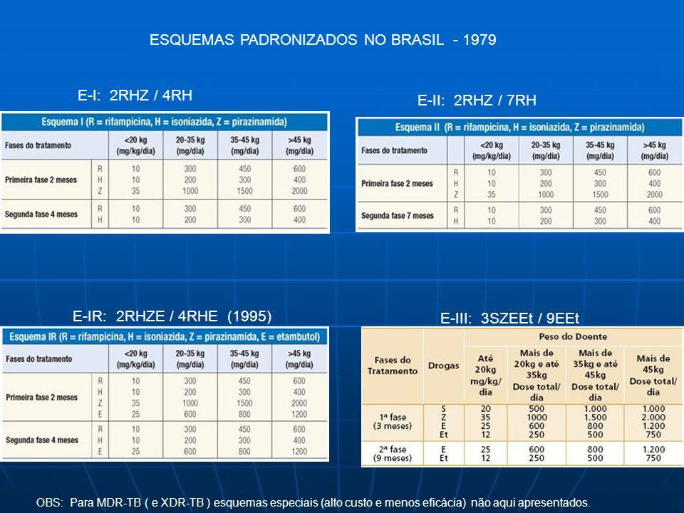 ESQUEMAS PADRONIZADOS NO BRASIL - 1979 E-I: 2RHZ / 4RH E-II: 2RHZ / 7RH E-IR: 2RHZE / 4RHE (1995) E-III: 3SZEEt / 9EEt OBS: Para MDR-TB ( e XDR-TB ) e