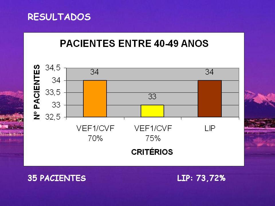 35 PACIENTES LIP: 73,72% RESULTADOS