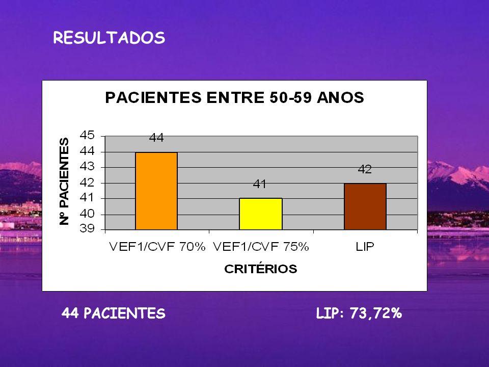 44 PACIENTES LIP: 73,72% RESULTADOS