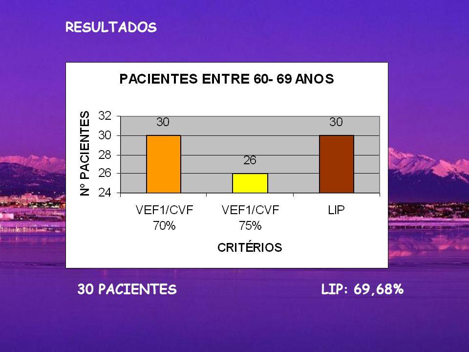 30 PACIENTES LIP: 69,68% RESULTADOS