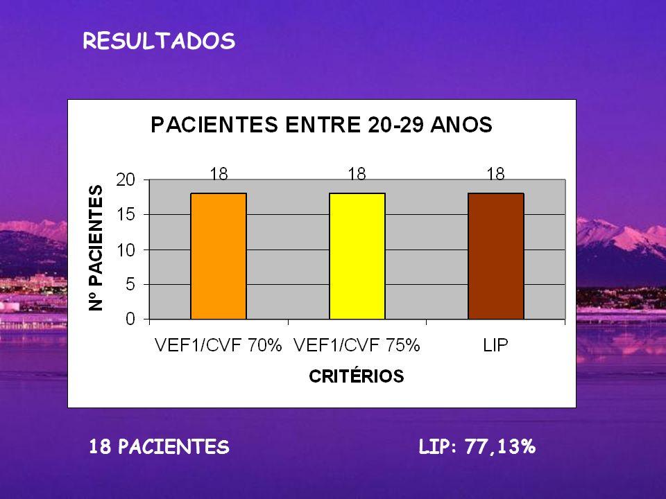 18 PACIENTES LIP: 77,13% RESULTADOS