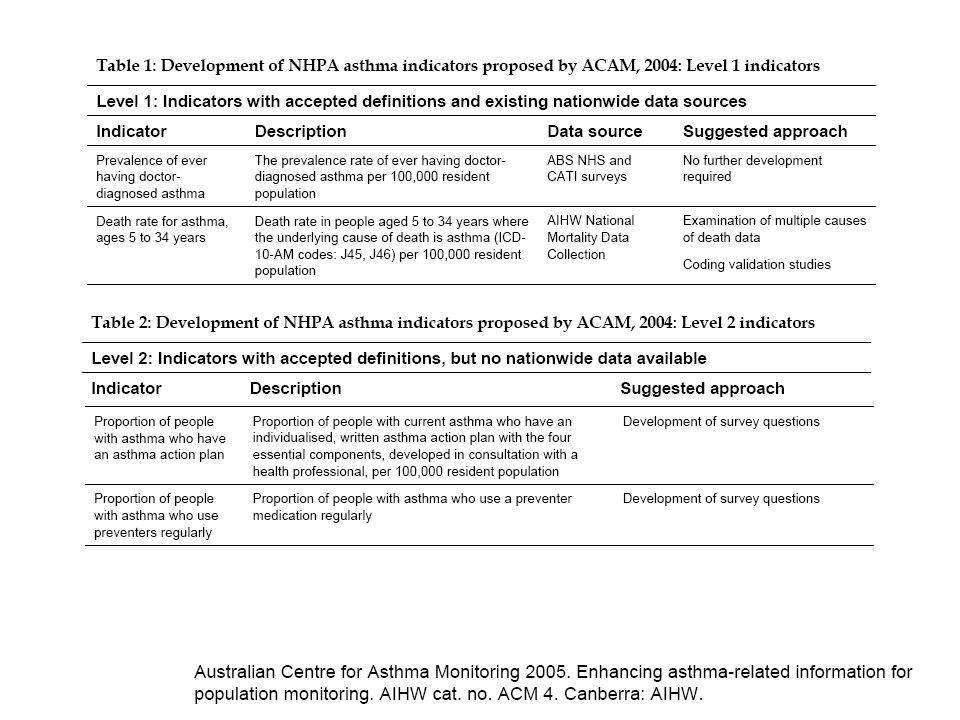 Avaliar os indicadores de qualidade no atendimento inicial dos pacientes com Asma em um Centro de Tratamento de Doenças Crônicas Objetivo