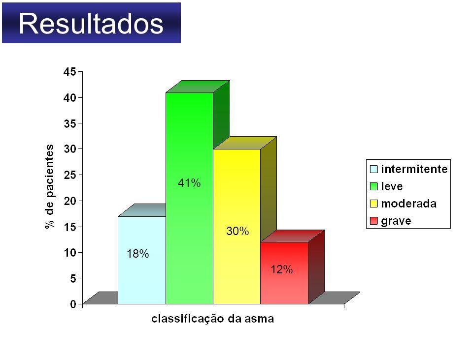 Resultados 12% 30% 41% 18%