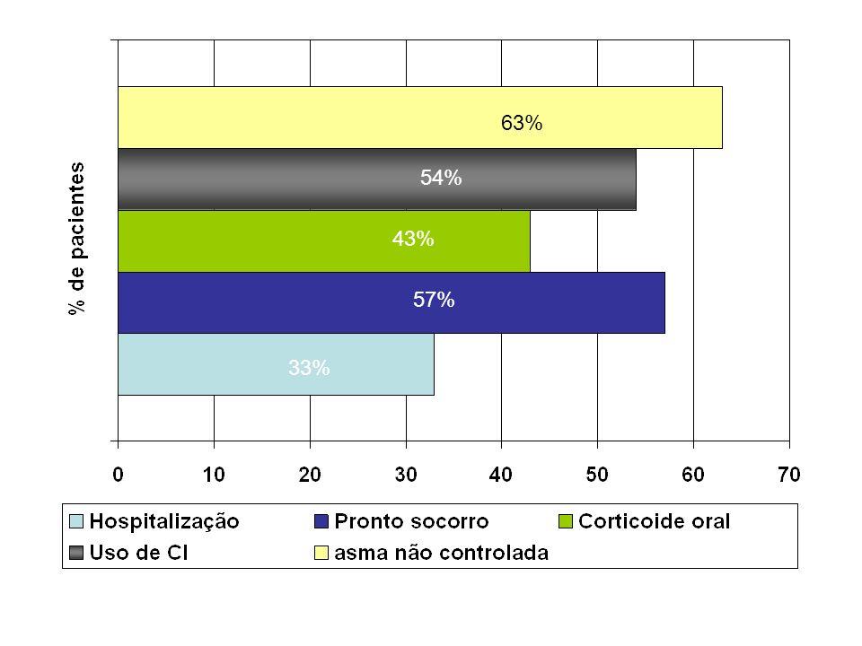 33% 57% 43% 54% 63%