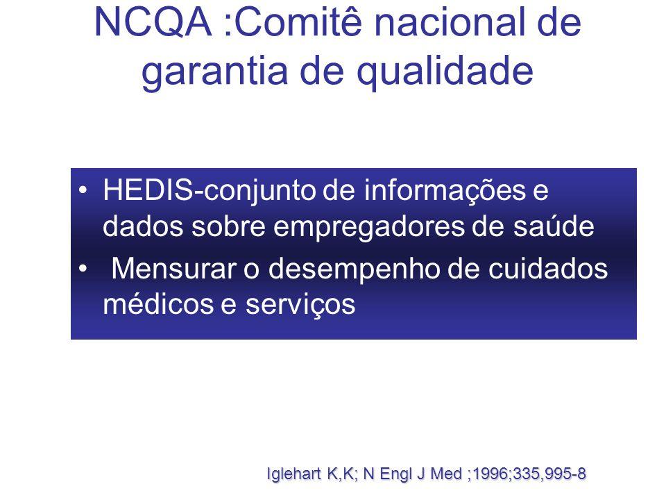 NCQA :Comitê nacional de garantia de qualidade HEDIS-conjunto de informações e dados sobre empregadores de saúde Mensurar o desempenho de cuidados méd