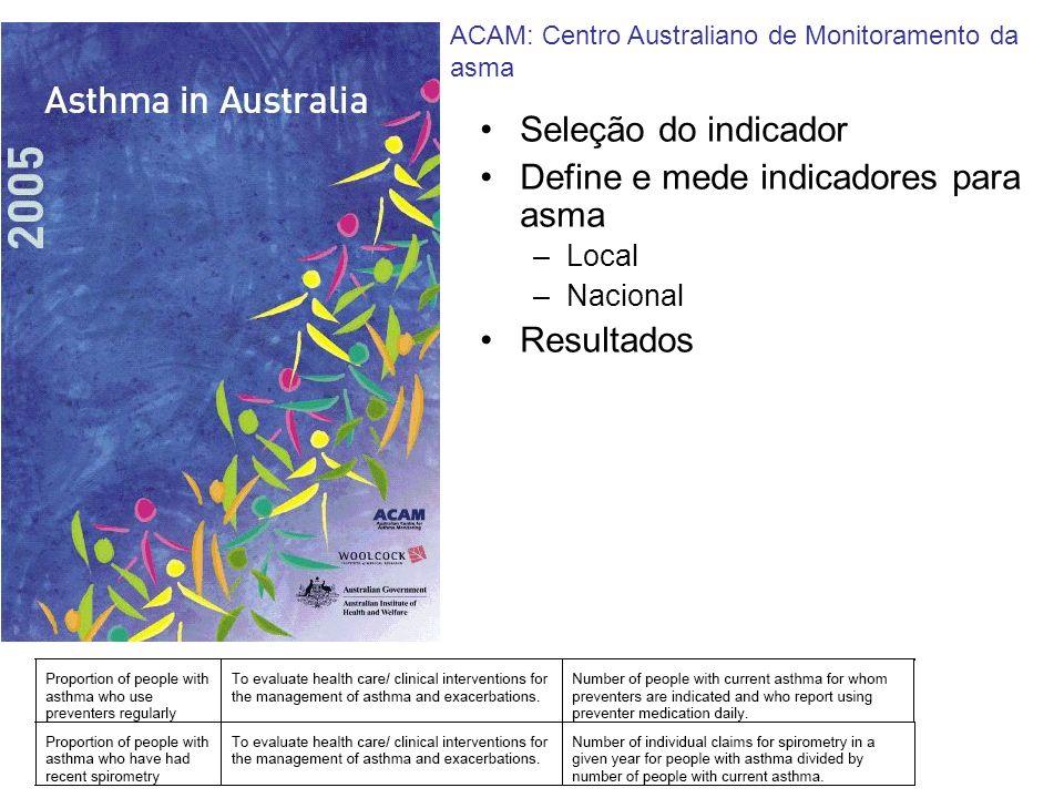 Seleção do indicador Define e mede indicadores para asma –Local –Nacional Resultados ACAM: Centro Australiano de Monitoramento da asma