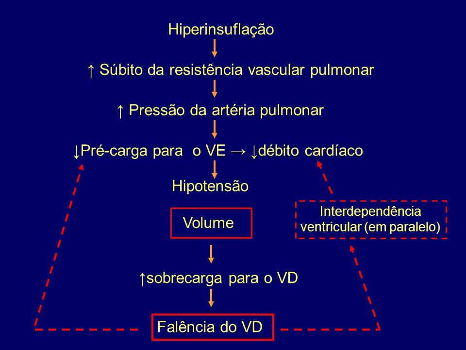 Pressão da artéria pulmonar Hiperinsuflação Súbito da resistência vascular pulmonar Volume Pré-carga para o VE débito cardíaco Hipotensão sobrecarga para o VD Falência do VD Interdependência ventricular (em paralelo)