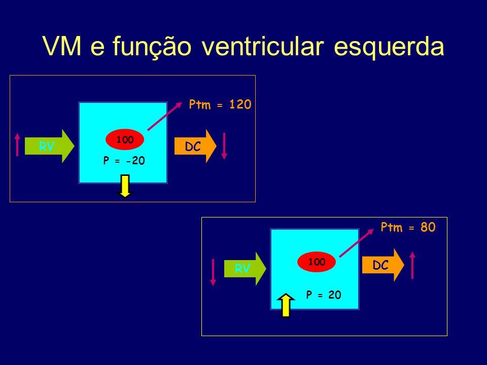 VM e função ventricular esquerda Ptm = 120 RVDC 100 P = -20 RV 100 P = 20 Ptm = 80 DC