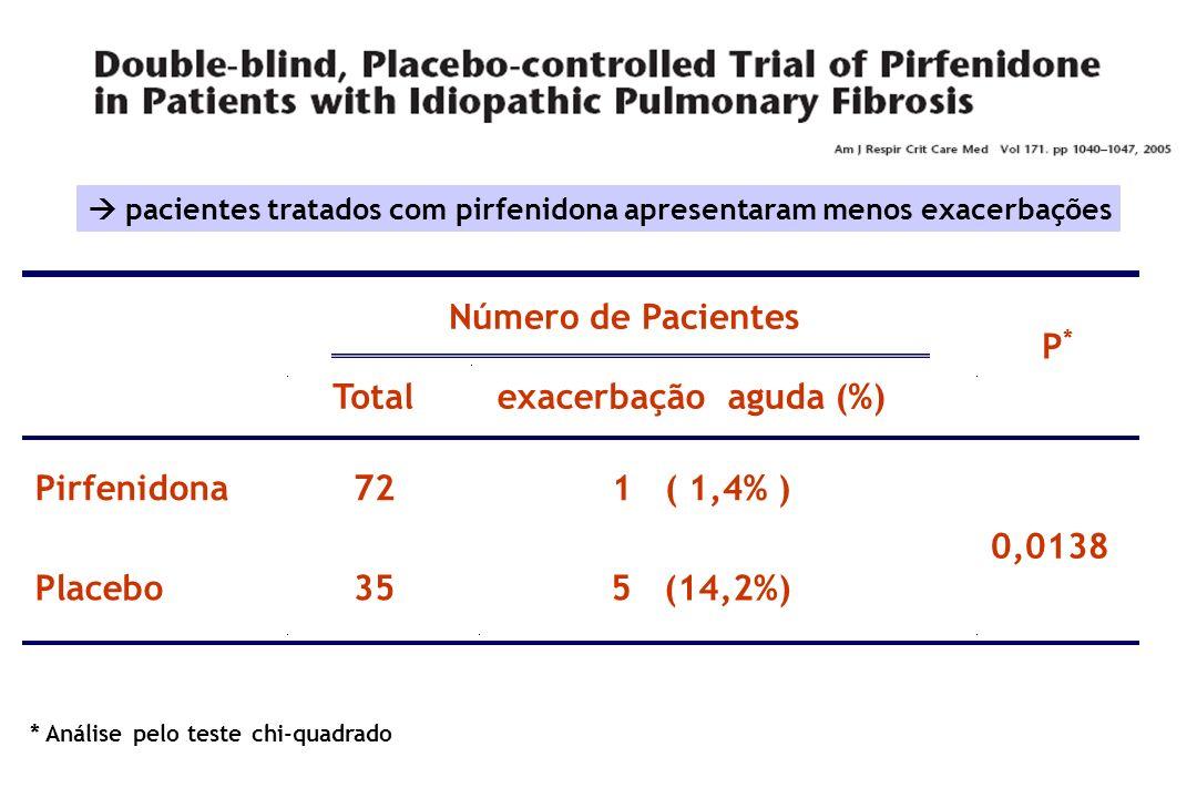* Análise pelo teste chi-quadrado Número de Pacientes Totalexacerbação aguda (%) P*P* Pirfenidona721 ( 1,4% ) Placebo355 (14,2%) 0,0138 pacientes trat