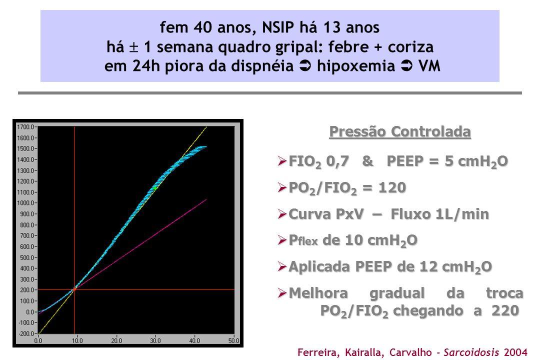 Pressão Controlada FIO 2 0,7 & PEEP = 5 cmH 2 O FIO 2 0,7 & PEEP = 5 cmH 2 O PO 2 /FIO 2 = 120 PO 2 /FIO 2 = 120 Curva PxV – Fluxo 1L/min Curva PxV –