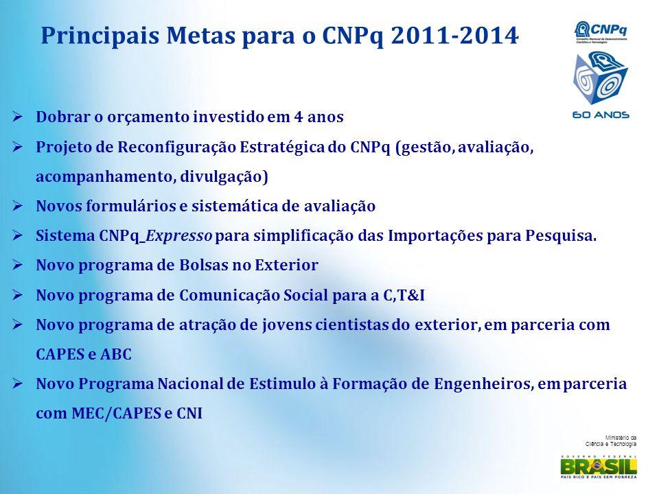 Ministério da Ciência e Tecnologia Principais Metas para o CNPq 2011-2014 Dobrar o orçamento investido em 4 anos Projeto de Reconfiguração Estratégica