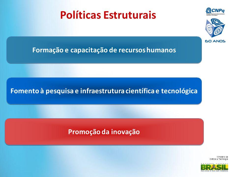 Ministério da Ciência e Tecnologia Formação e capacitação de recursos humanos Fomento à pesquisa e infraestrutura científica e tecnológica Promoção da