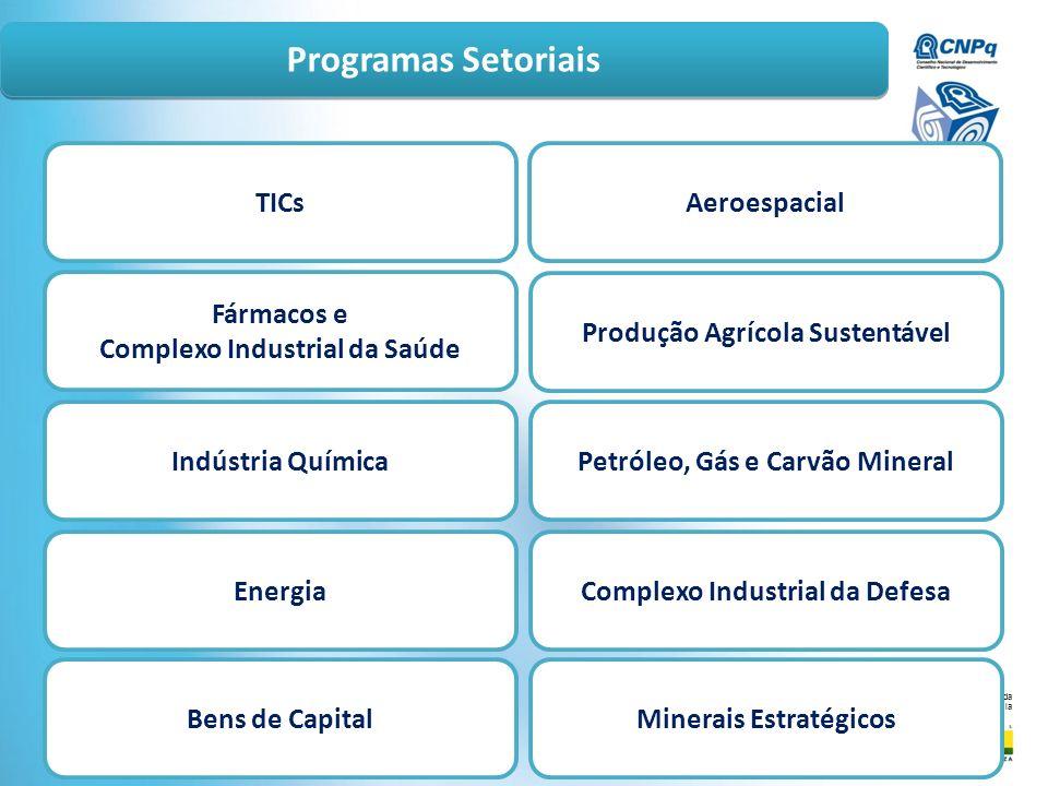 Ministério da Ciência e Tecnologia Programas Setoriais TICs Fármacos e Complexo Industrial da Saúde Indústria Química Energia Bens de Capital Aeroespa