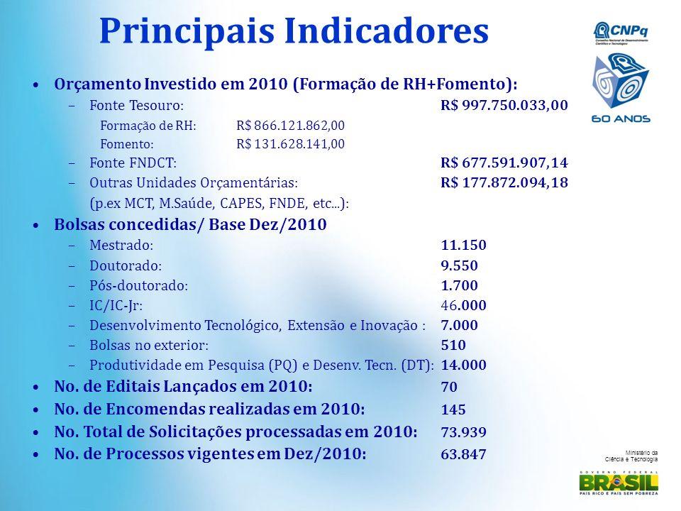 Ministério da Ciência e Tecnologia Principais Indicadores Orçamento Investido em 2010 (Formação de RH+Fomento): –Fonte Tesouro: R$ 997.750.033,00 Form
