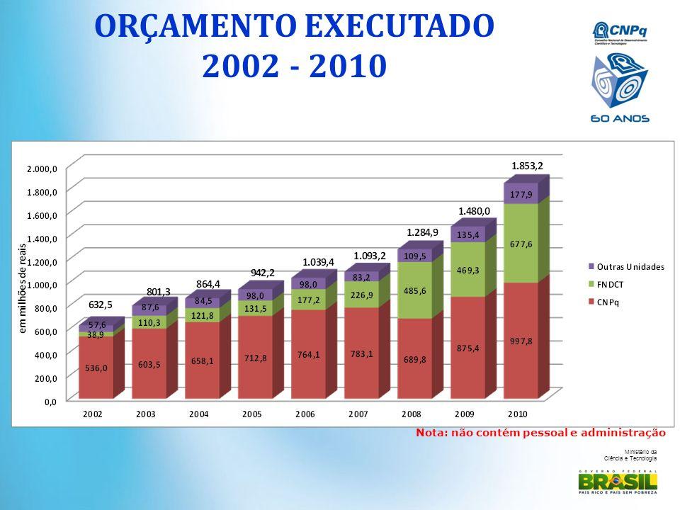 Ministério da Ciência e Tecnologia Nota: não contém pessoal e administração ORÇAMENTO EXECUTADO 2002 - 2010