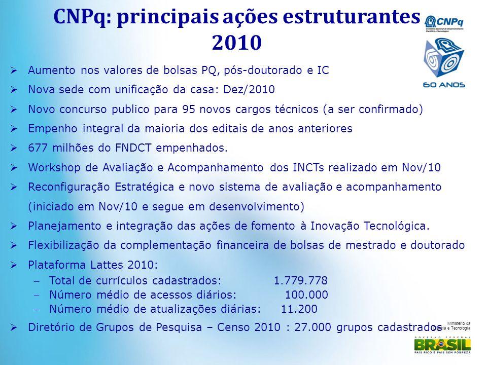 Ministério da Ciência e Tecnologia Aumento nos valores de bolsas PQ, pós-doutorado e IC Nova sede com unificação da casa: Dez/2010 Novo concurso publi