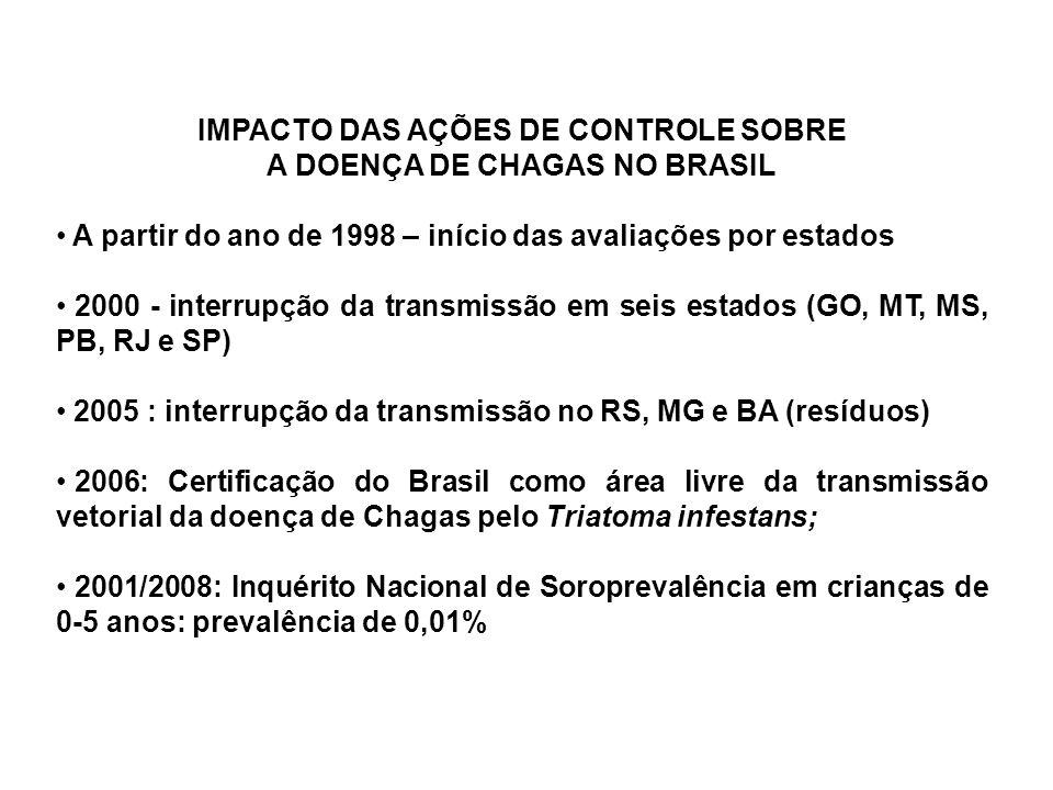 IMPACTO DAS AÇÕES DE CONTROLE SOBRE A DOENÇA DE CHAGAS NO BRASIL A partir do ano de 1998 – início das avaliações por estados 2000 - interrupção da tra