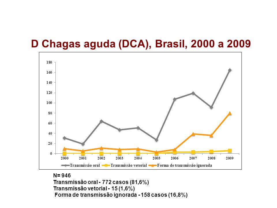 N= 946 Transmissão oral - 772 casos (81,6%) Transmissão vetorial - 15 (1,6%) Forma de transmissão ignorada - 158 casos (16,8%) D Chagas aguda (DCA), B