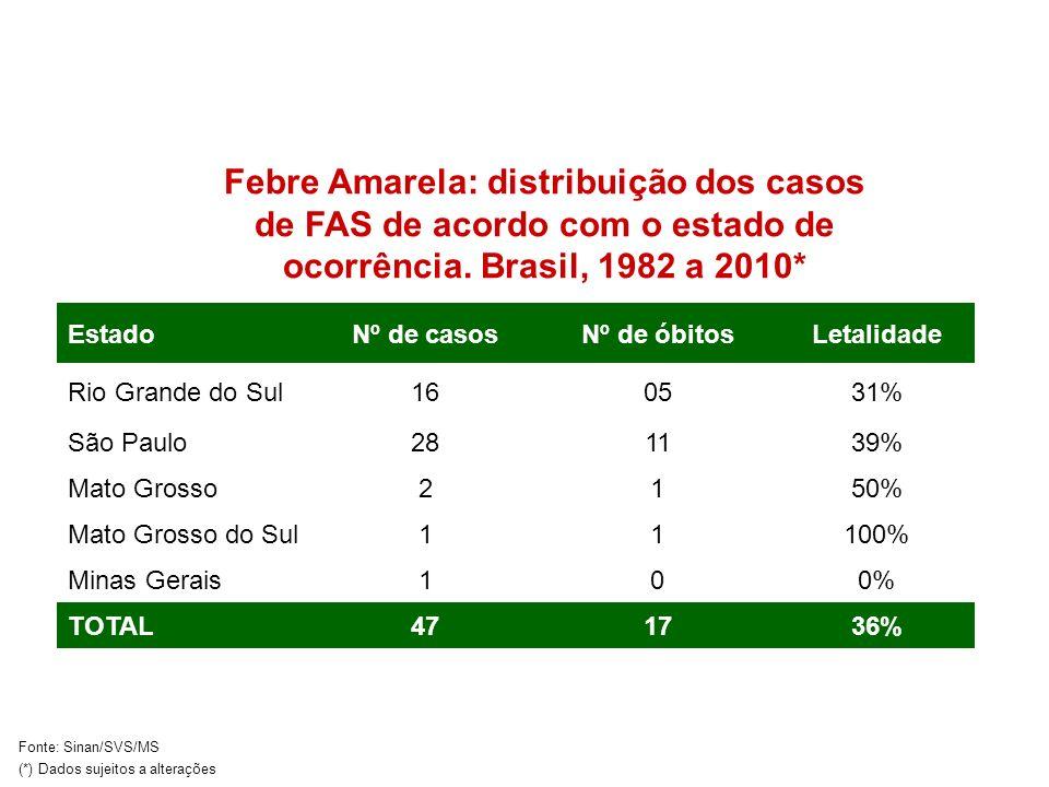 EstadoNº de casosNº de óbitosLetalidade Rio Grande do Sul160531% São Paulo281139% Mato Grosso2150% Mato Grosso do Sul11100% Minas Gerais100% TOTAL4717