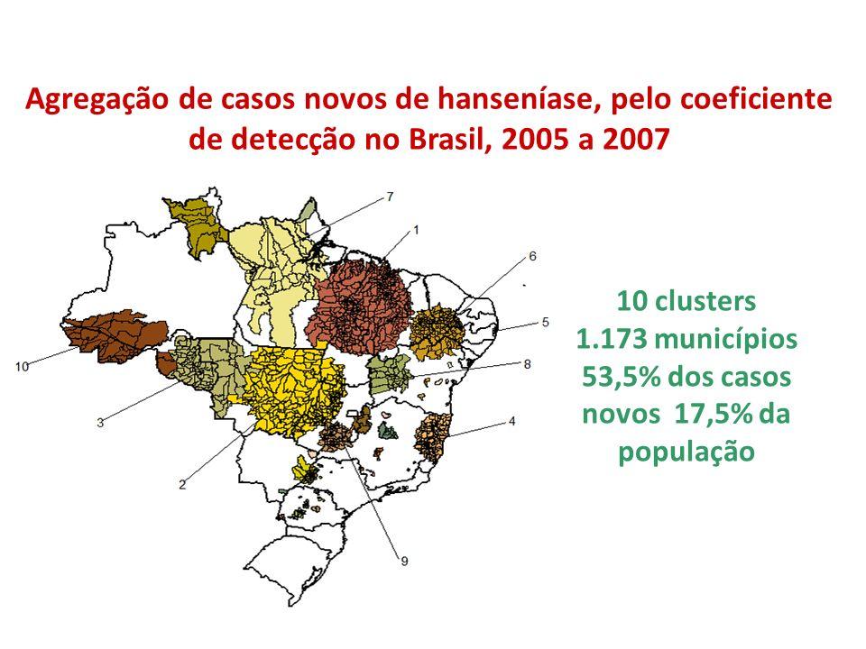 Agregação de casos novos de hanseníase, pelo coeficiente de detecção no Brasil, 2005 a 2007 10 clusters 1.173 municípios 53,5% dos casos novos 17,5% d