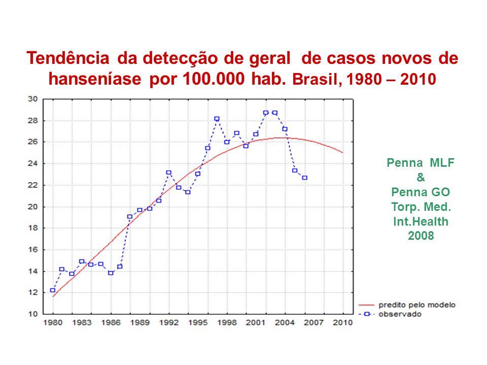 Tendência da detecção de geral de casos novos de hanseníase por 100.000 hab. Brasil, 1980 – 2010 Penna MLF & Penna GO Torp. Med. Int.Health 2008