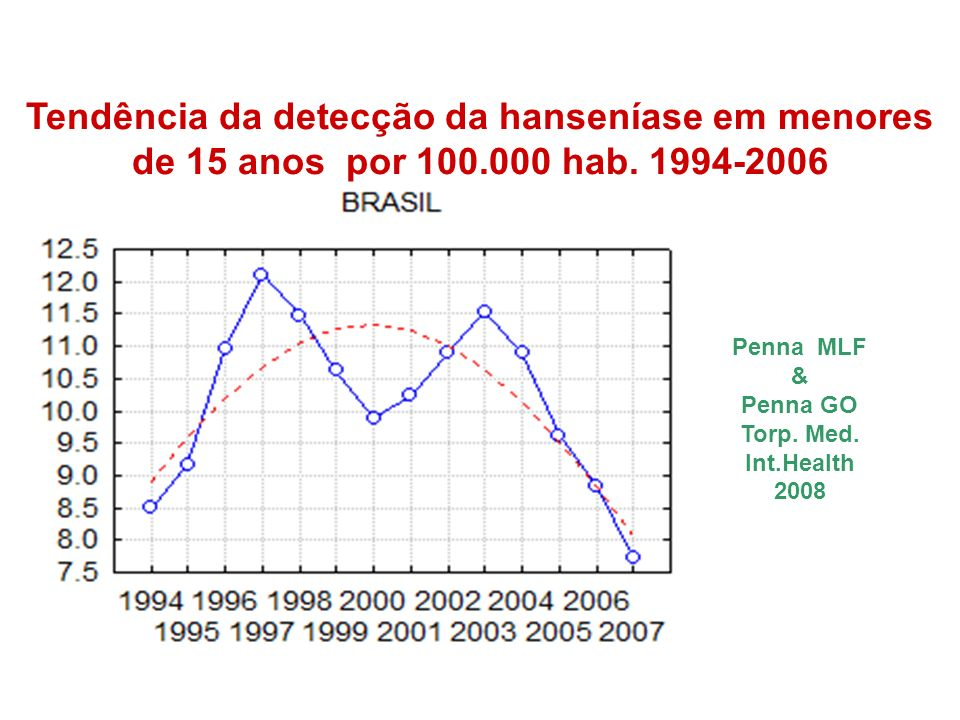 Tendência da detecção da hanseníase em menores de 15 anos por 100.000 hab. 1994-2006 Penna MLF & Penna GO Torp. Med. Int.Health 2008
