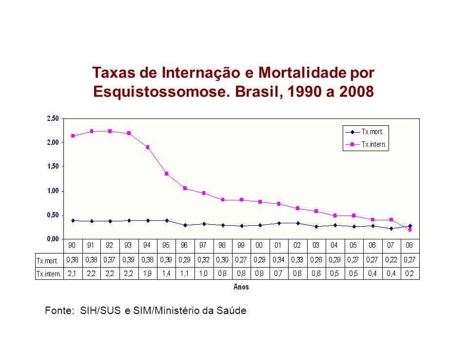 Fonte: SVS/DVE/CGDT/COVEV Fonte: SIH/SUS e SIM/Ministério da Saúde Taxas de Internação e Mortalidade por Esquistossomose. Brasil, 1990 a 2008