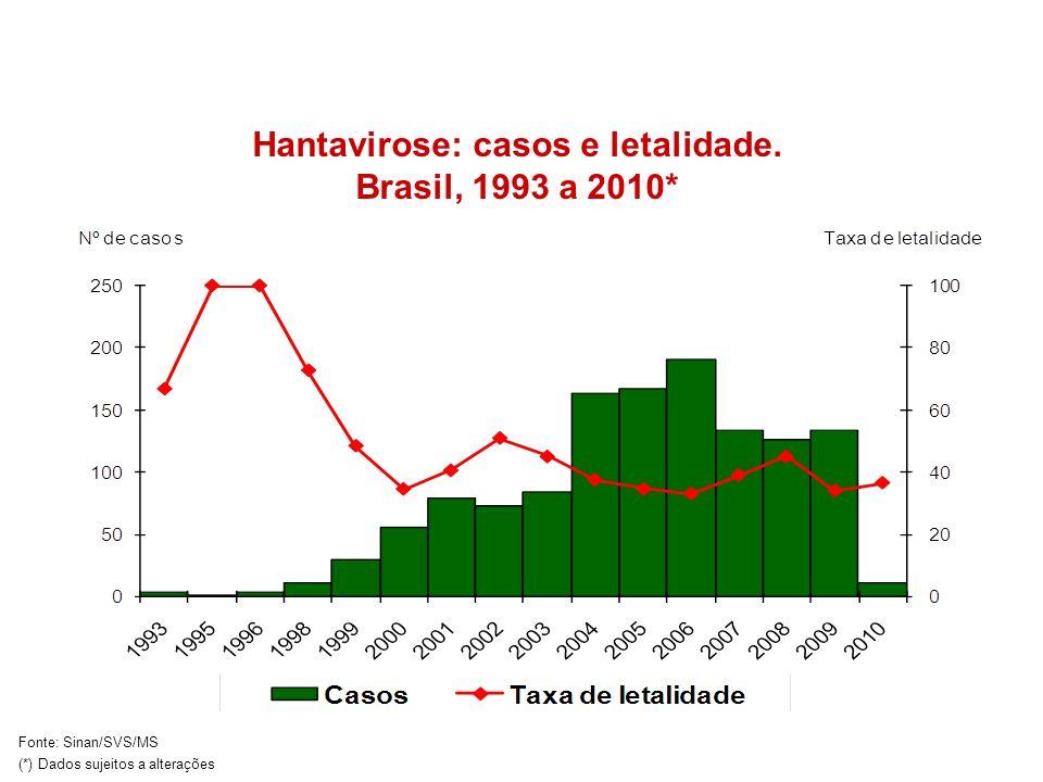 Hantavirose: casos e letalidade. Brasil, 1993 a 2010* Fonte: Sinan/SVS/MS (*) Dados sujeitos a alterações
